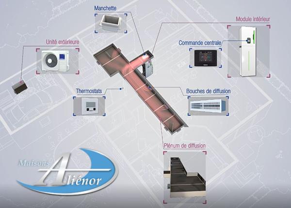 Solution multifonction connectee ALDES
