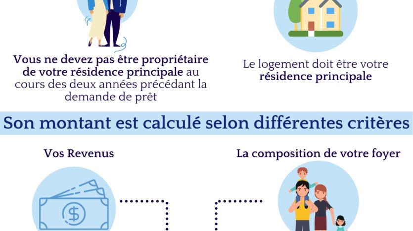 prêt-à-taux-zéro-constructeur-de-maisons-individuelles-maisons-aliénor-prêt-2021-2022